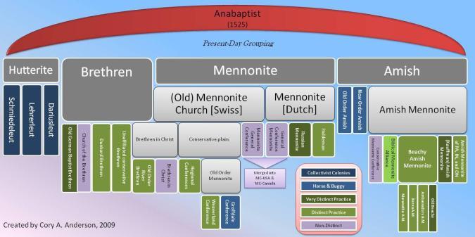 https://radixanabaptism.com/2013/05/28/categorizing-anabaptistica/